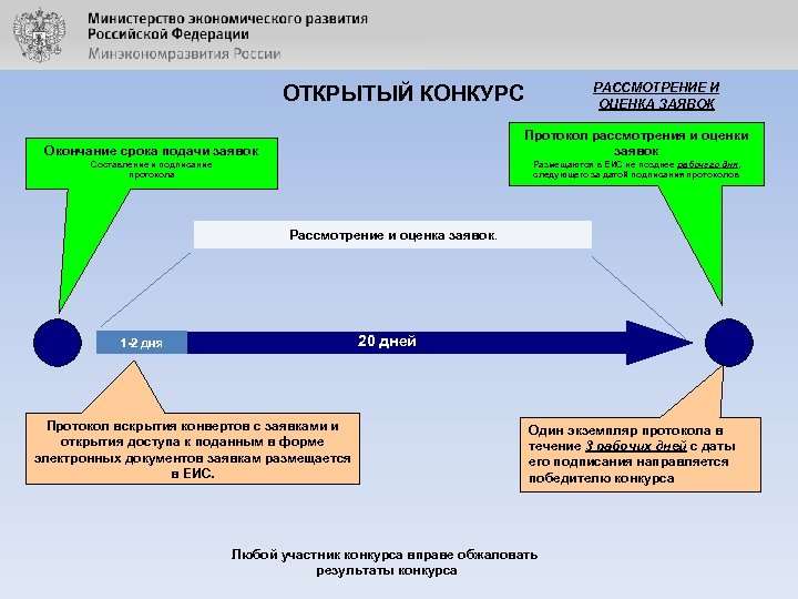 РАССМОТРЕНИЕ И ОЦЕНКА ЗАЯВОК ОТКРЫТЫЙ КОНКУРС Окончание срока подачи заявок Протокол рассмотрения и оценки