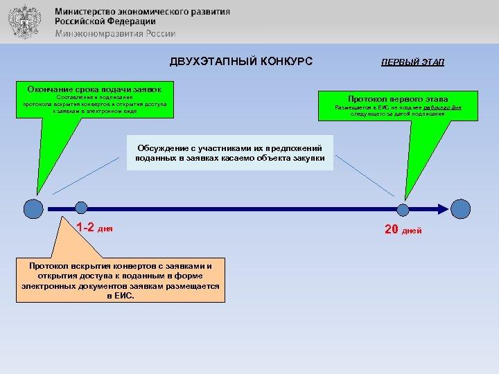 ДВУХЭТАПНЫЙ КОНКУРС ПЕРВЫЙ ЭТАП Окончание срока подачи заявок Составление и подписание протокола вскрытия конвертов
