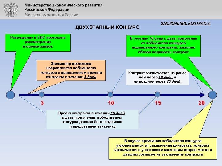ДВУХЭТАПНЫЙ КОНКУРС Размещение в ЕИС протокола рассмотрения и оценки заявок В течение 10 дней