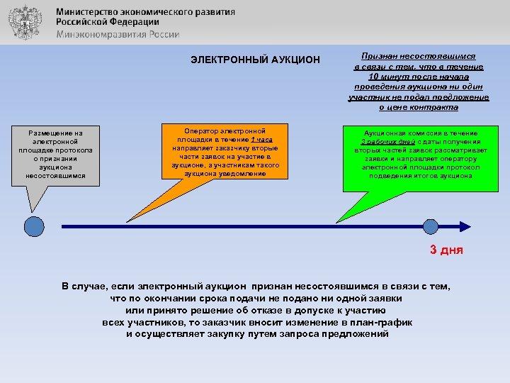 ЭЛЕКТРОННЫЙ АУКЦИОН Размещение на электронной площадке протокола о признании аукциона несостоявшимся Оператор электронной площадки