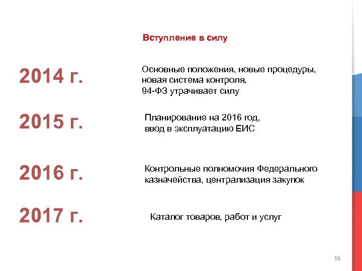 Вступление в силу 2014 г. Основные положения, новые процедуры, новая система контроля, 94 -ФЗ