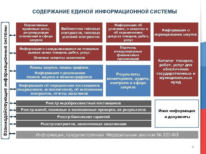 Взаимодействующие информационные системы СОДЕРЖАНИЕ ЕДИНОЙ ИНФОРМАЦИОННОЙ СИСТЕМЫ Нормативные правовые акты, регулирующие отношения в сфере