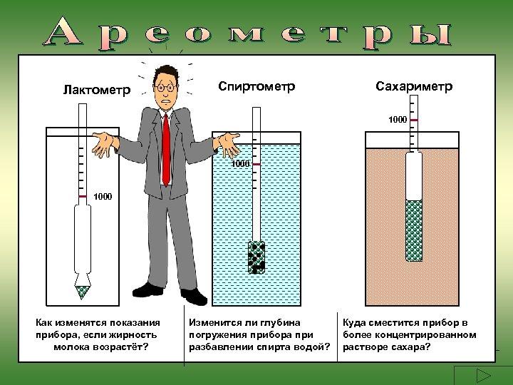 Лактометр Спиртометр Сахариметр 1000 Как изменятся показания прибора, если жирность молока возрастёт? Изменится ли
