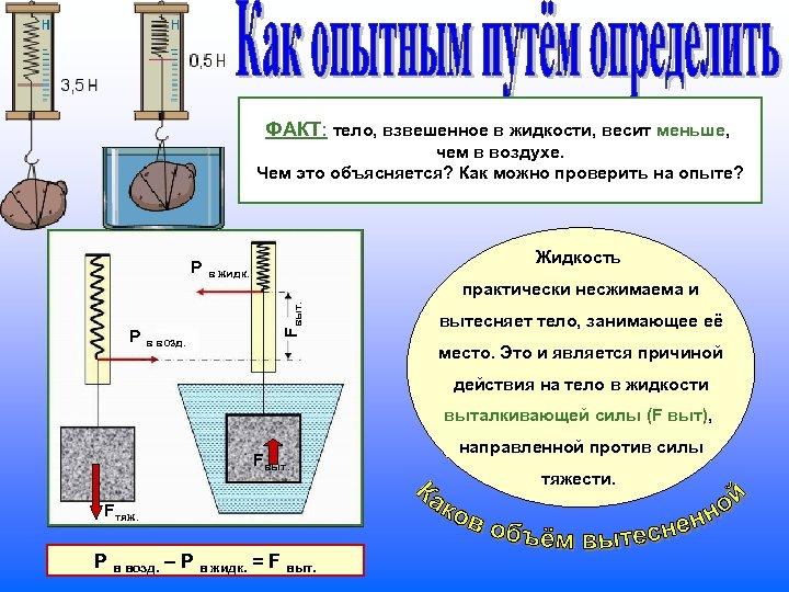 ФАКТ: тело, взвешенное в жидкости, весит меньше, чем в воздухе. Чем это объясняется? Как