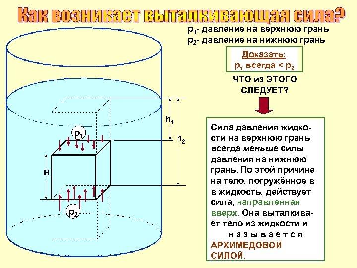 р1 - давление на верхнюю грань р2 - давление на нижнюю грань Доказать: р1
