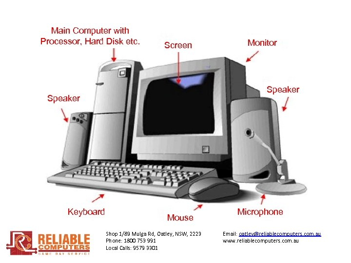 Main Computer with Processor, Hard Disk etc. Screen Speaker Keyboard Monitor Mouse Shop 1/89