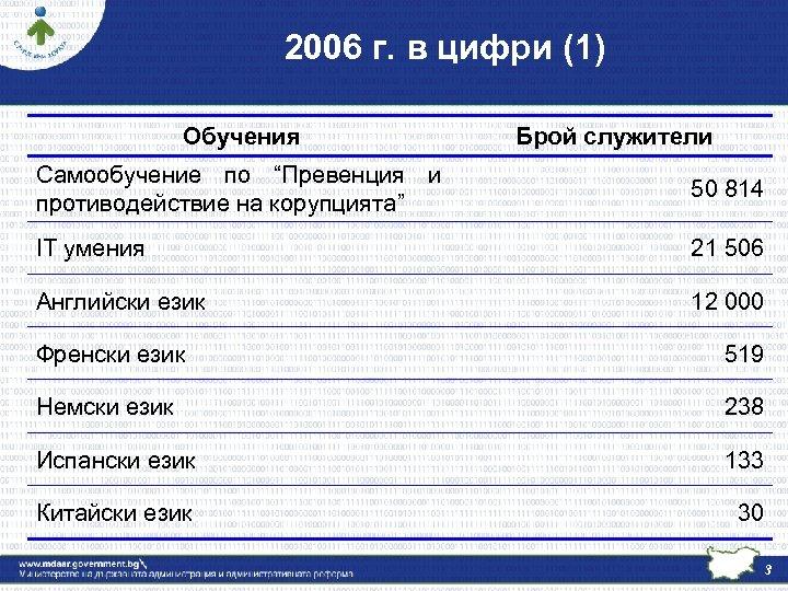 """2006 г. в цифри (1) Обучения Брой служители Самообучение по """"Превенция и противодействие на"""