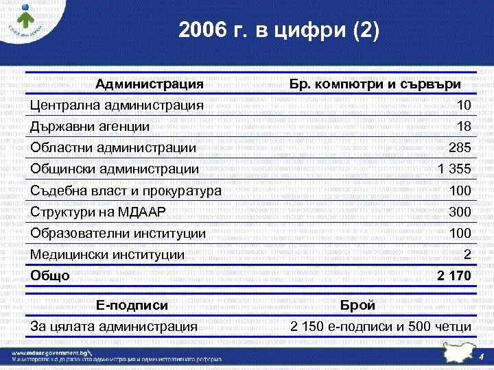 2006 г. в цифри (2) Администрация Бр. компютри и сървъри Централна администрация 10 Държавни