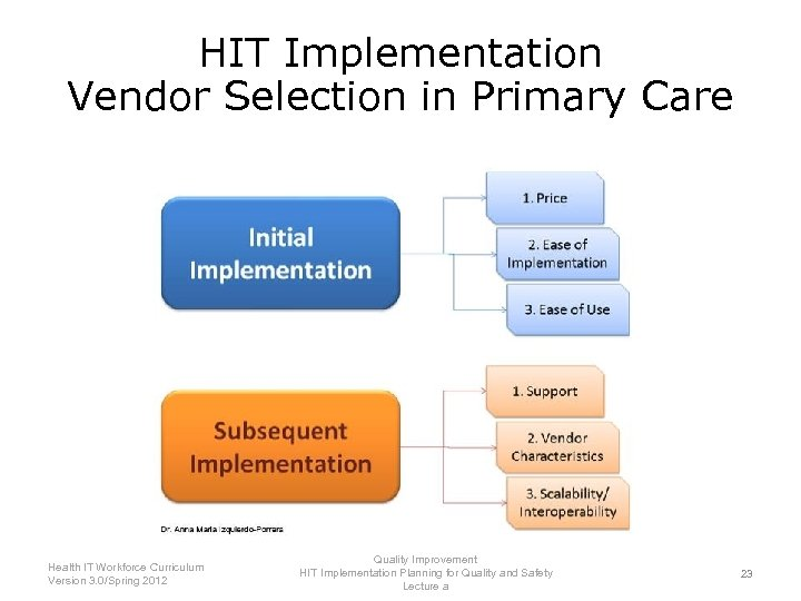 HIT Implementation Vendor Selection in Primary Care Health IT Workforce Curriculum Version 3. 0/Spring