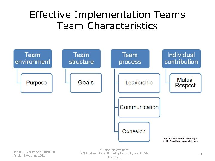Effective Implementation Teams Team Characteristics Health IT Workforce Curriculum Version 3. 0/Spring 2012 Quality