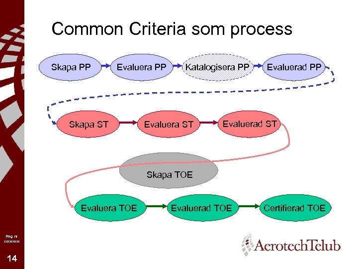 Common Criteria som process Skapa PP Evaluera PP Skapa ST Katalogisera PP Evaluera ST