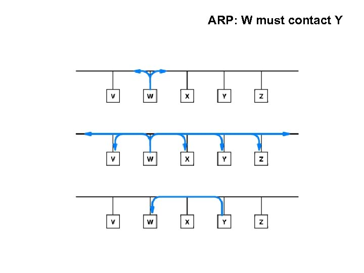 ARP: W must contact Y