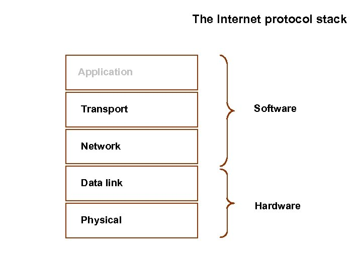 The Internet protocol stack Application Transport Software Network Data link Hardware Physical