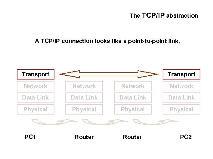 The TCP/IP abstraction A TCP/IP connection looks like a point-to-point link. Transport Network Data