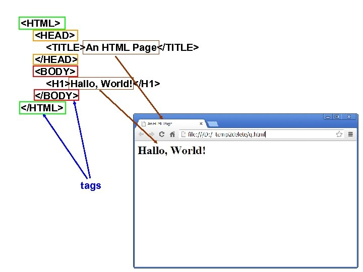 <HTML> <HEAD> <TITLE>An HTML Page</TITLE> </HEAD> <BODY> <H 1>Hallo, World!</H 1> </BODY> </HTML> tags