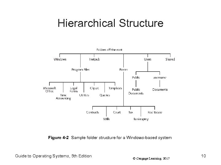 Hierarchical Structure Figure 4 -2 Sample folder structure for a Windows-based system Guide to