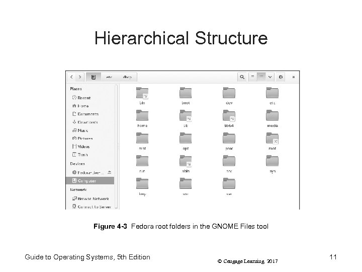 Hierarchical Structure Figure 4 -3 Fedora root folders in the GNOME Files tool Guide