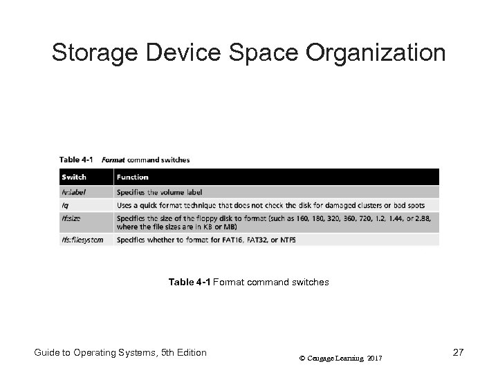 Storage Device Space Organization Table 4 -1 Format command switches Guide to Operating Systems,