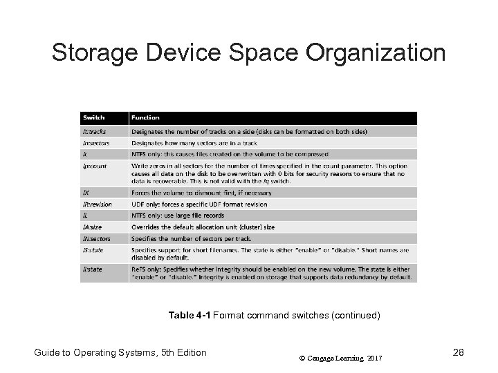 Storage Device Space Organization Table 4 -1 Format command switches (continued) Guide to Operating