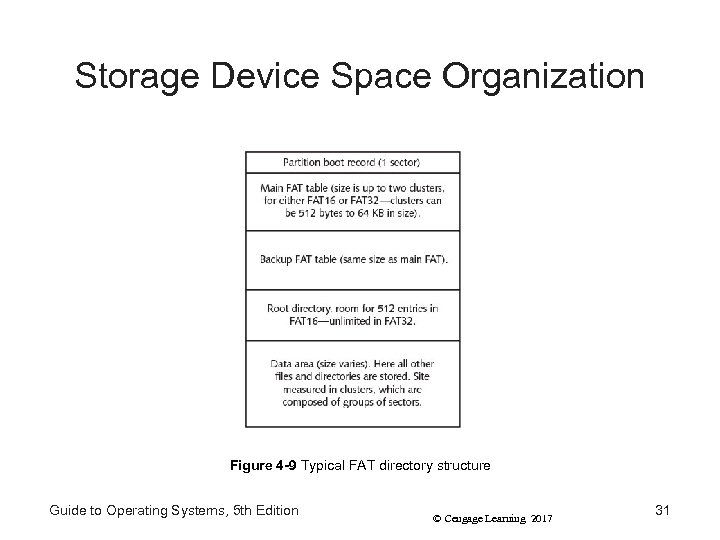 Storage Device Space Organization Figure 4 -9 Typical FAT directory structure Guide to Operating