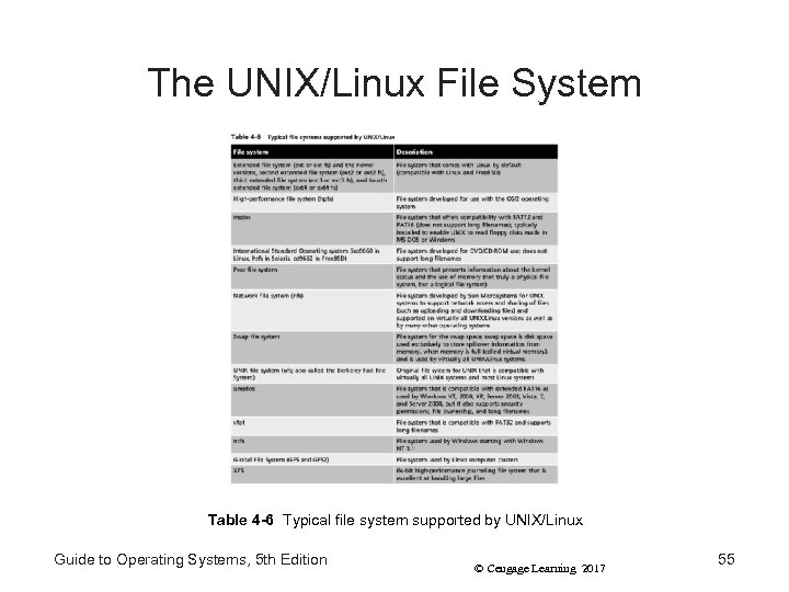 The UNIX/Linux File System Table 4 -6 Typical file system supported by UNIX/Linux Guide