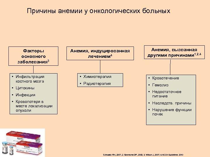 Причины анемии у онкологических больных Факторы основного заболевания 3 • Инфильтрация костного мозга •