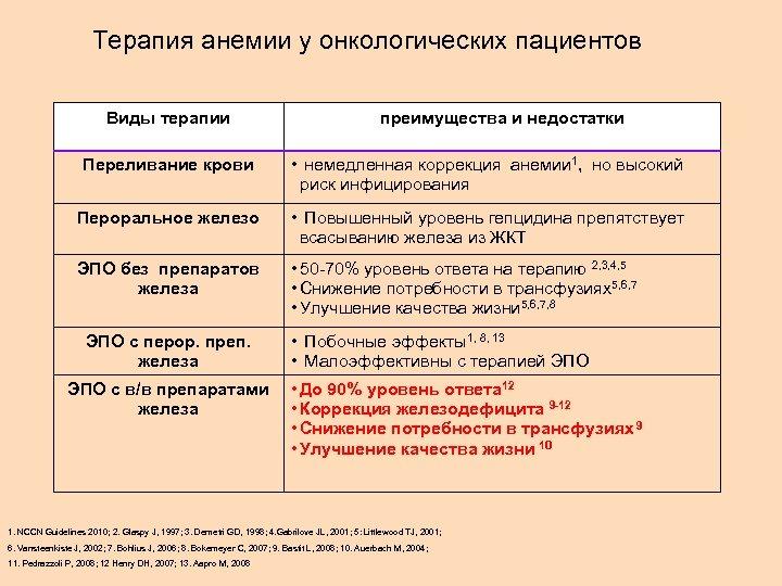 Терапия анемии у онкологических пациентов Виды терапии преимущества и недостатки Переливание крови • немедленная