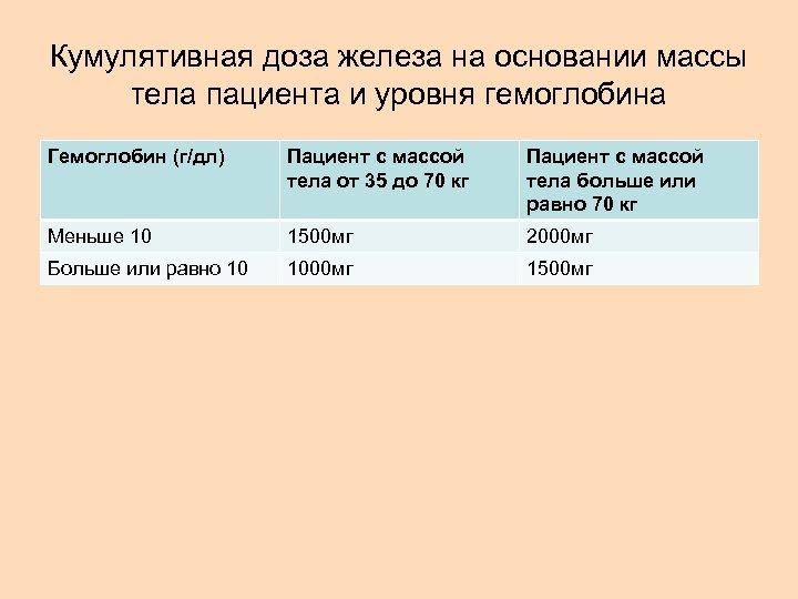 Кумулятивная доза железа на основании массы тела пациента и уровня гемоглобина Гемоглобин (г/дл) Пациент