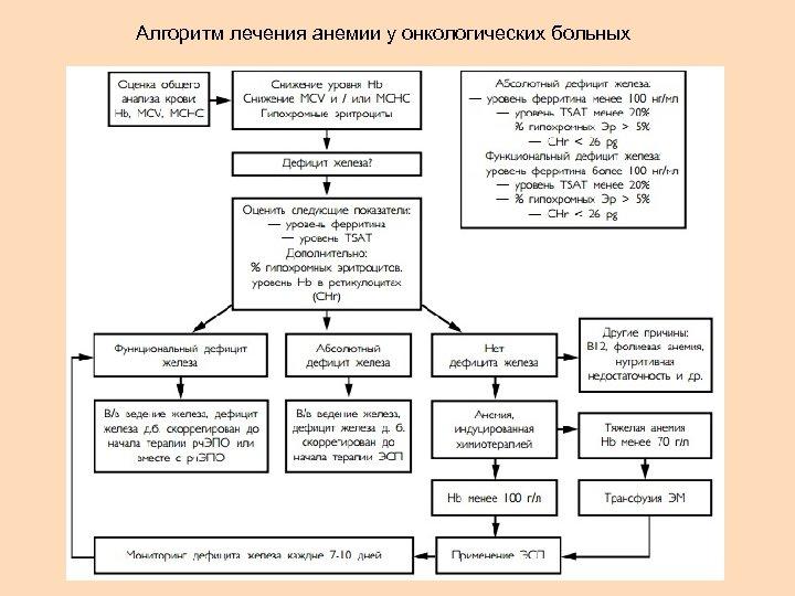 Алгоритм лечения анемии у онкологических больных