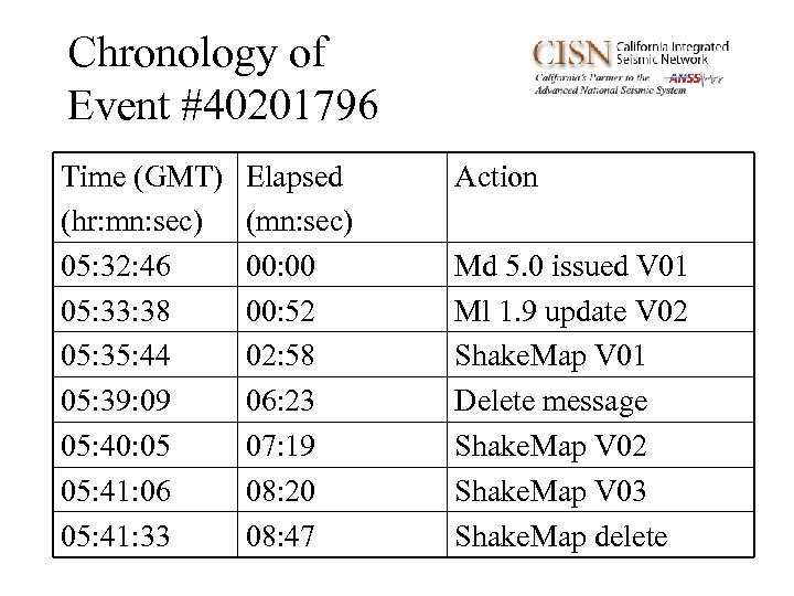 Chronology of Event #40201796 Time (GMT) (hr: mn: sec) 05: 32: 46 05: 33: