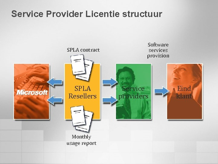Service Provider Licentie structuur SPLA contract SPLA Resellers Monthly usage report Software services provision