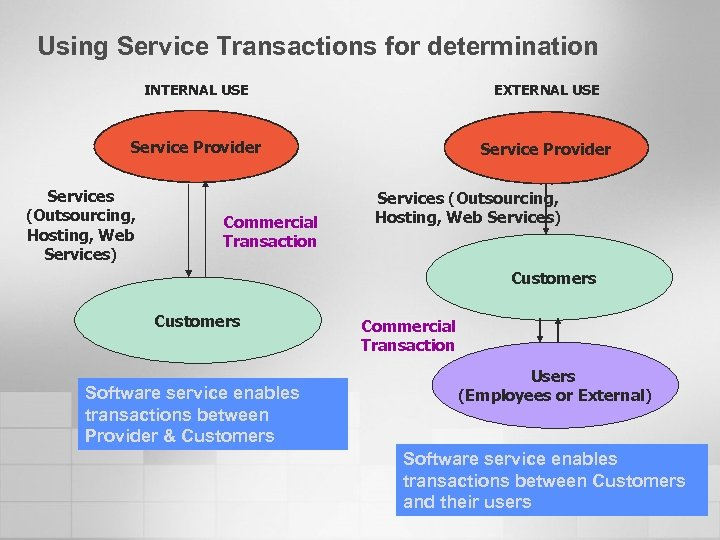 Using Service Transactions for determination INTERNAL USE EXTERNAL USE Service Provider Services (Outsourcing, Hosting,