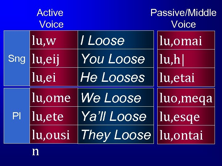 Active Voice Sng Pl lu, w lu, eij lu, ei lu, ome n lu,