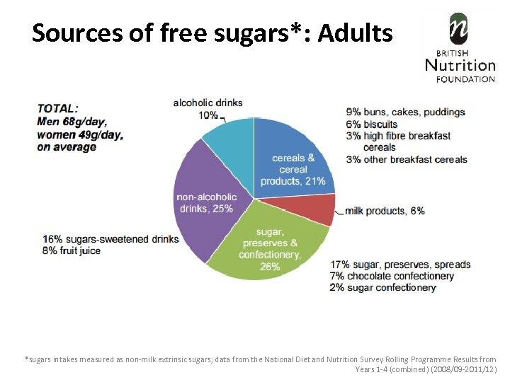 Sources of free sugars*: Adults *sugars intakes measured as non-milk extrinsic sugars; data from