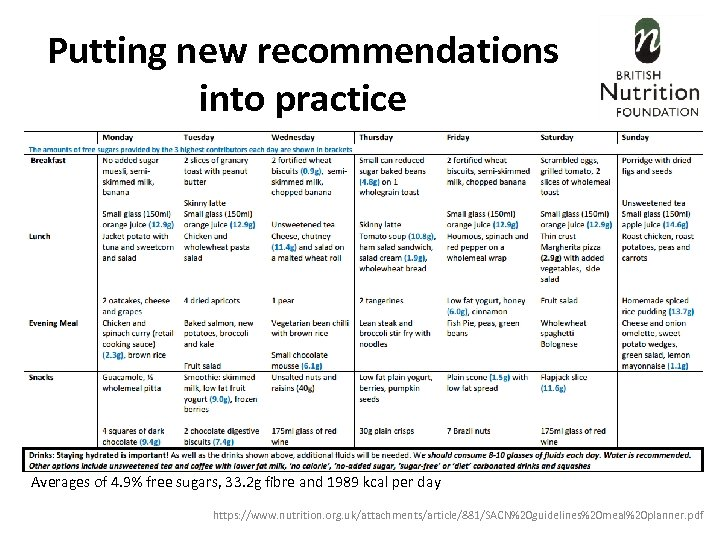 Putting new recommendations into practice Averages of 4. 9% free sugars, 33. 2 g