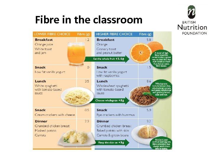 Fibre in the classroom