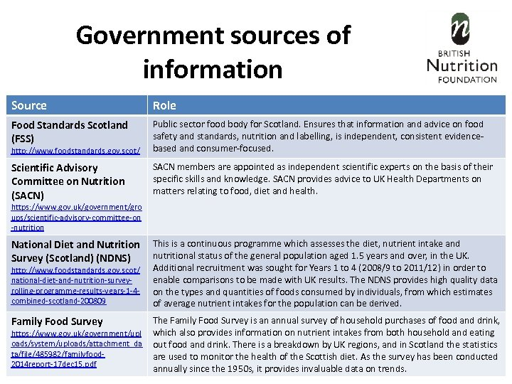 Government sources of information Source Role Food Standards Scotland (FSS) Public sector food body