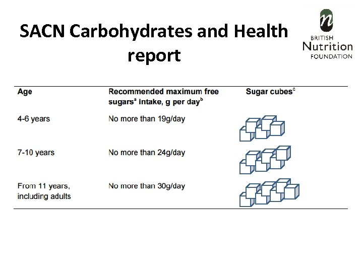 SACN Carbohydrates and Health report