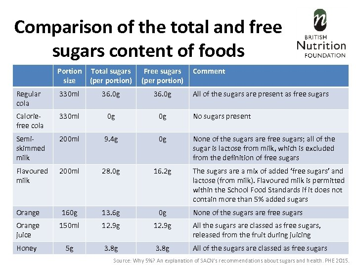 Comparison of the total and free sugars content of foods Portion size Total sugars