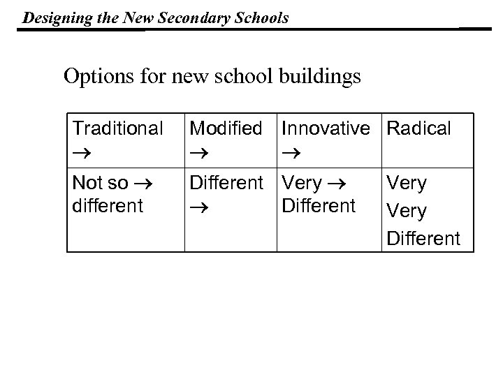Designing the New Secondary Schools Options for new school buildings Traditional Modified Innovative Radical