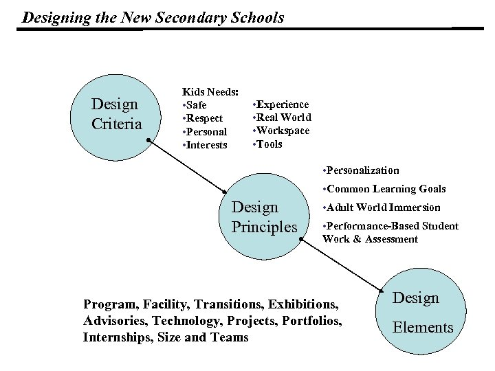 Designing the New Secondary Schools Design Criteria Kids Needs: • Safe • Respect •