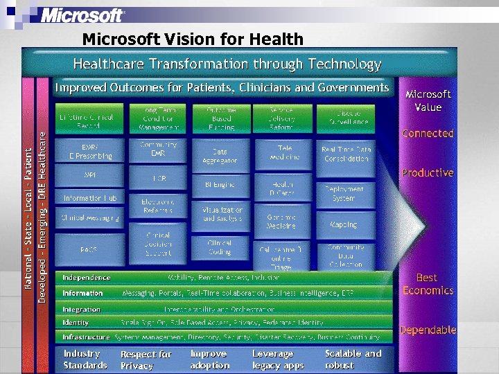 Microsoft Vision for Health