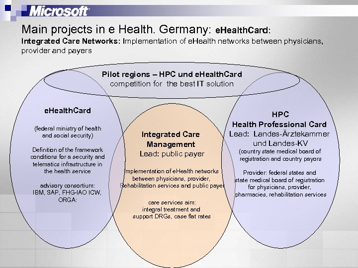 Main projects in e Health. Germany: e. Health. Card: Integrated Care Networks: Implementation of
