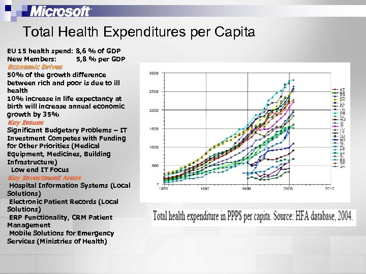 Total Health Expenditures per Capita EU 15 health spend: 8, 6 % of GDP