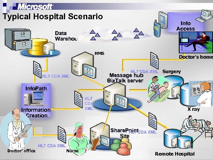 Typical Hospital Scenario Info Access Data Warehouse HMS Doctor's home HL 7 CDA XML