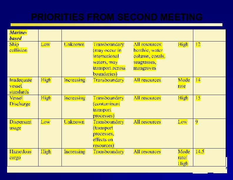 PRIORITIES FROM SECOND MEETING 11