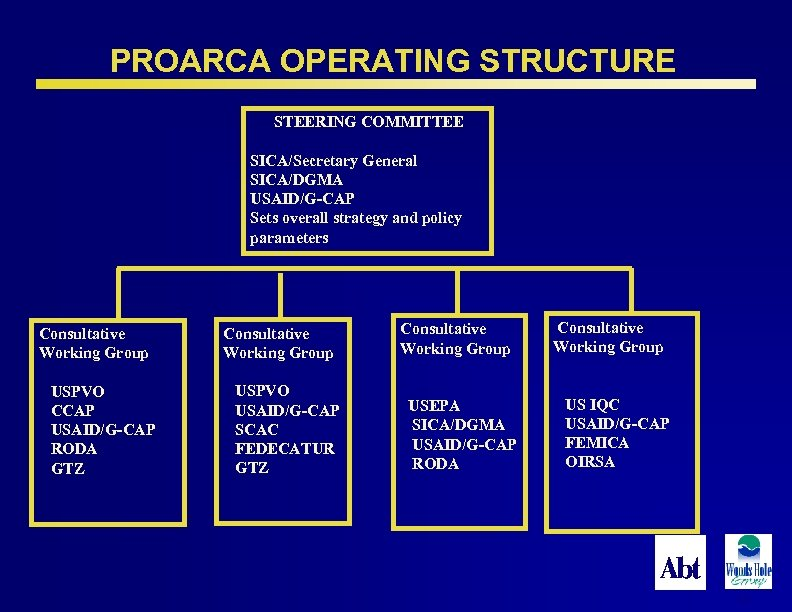 PROARCA OPERATING STRUCTURE STEERING COMMITTEE SICA/Secretary General SICA/DGMA USAID/G-CAP Sets overall strategy and policy