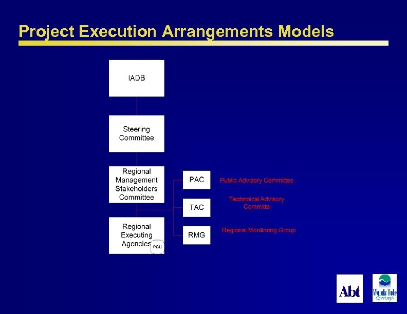 Project Execution Arrangements Models 50