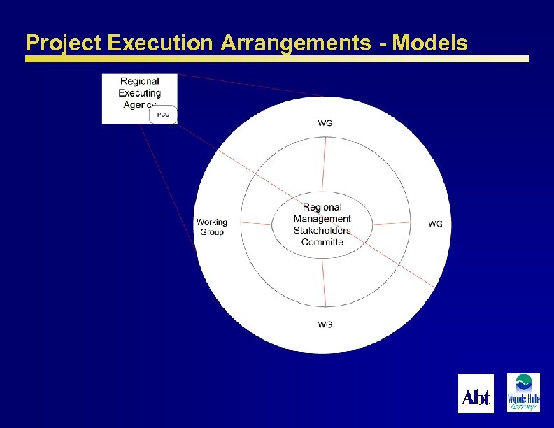 Project Execution Arrangements - Models 52