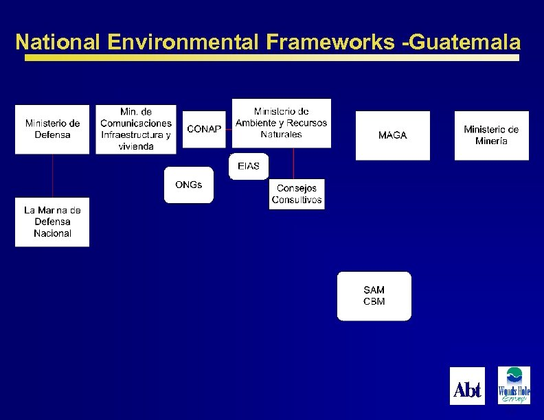 National Environmental Frameworks -Guatemala 65